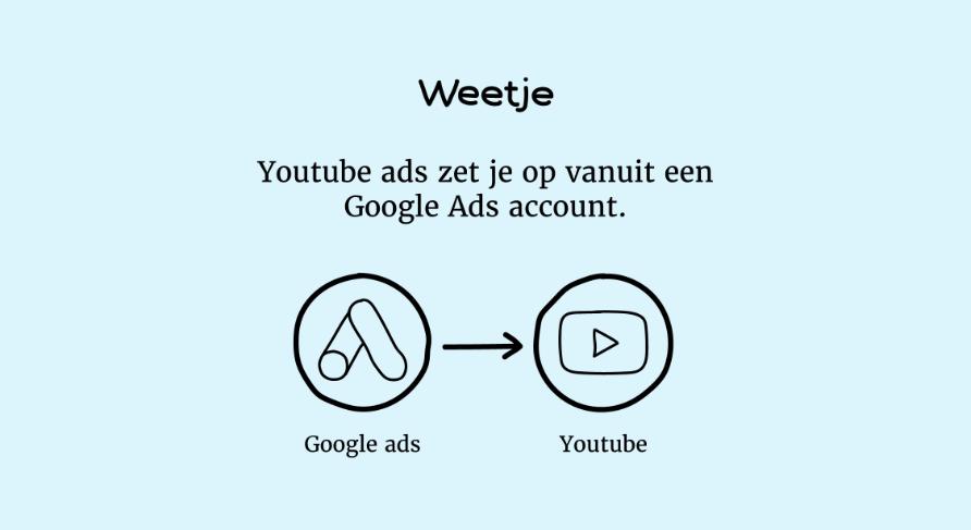 Weetje: Youtube Ads zet je op vanuit een Google Ads account.